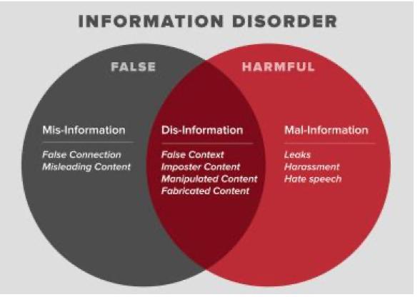 Information disorder